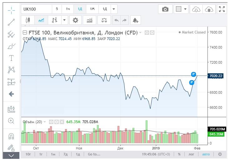 Что влияет на индекс FTSE, и каковы его особенности?