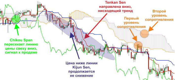 При условии, что линия Chinkou Span пересекает ценовой график снизу вверх, необходимо задуматься о приобретении актива.