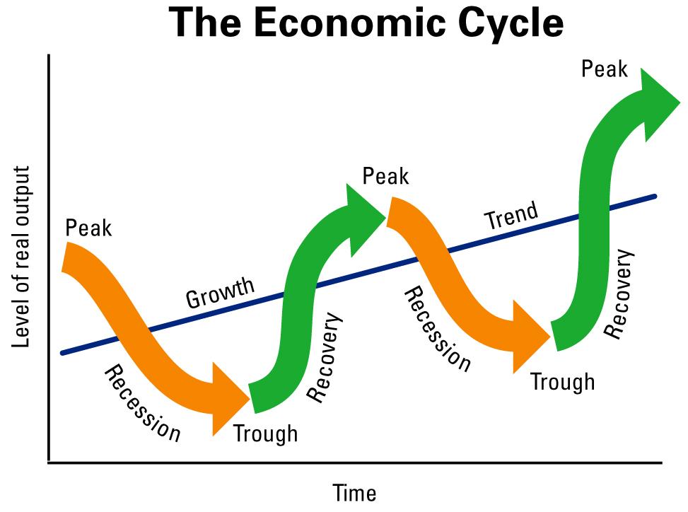 Косвенное регулирование ситуации происходит при помощи трёх способов