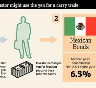 Carry trade: преимущества, которые дает разница ставок