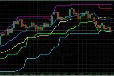 Индикатор Price Channel: настройка и практическое использование
