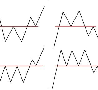 Разворотные фигуры: двойное и тройное дно