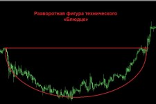 Фигура Блюдце на валютном рынке: эффективность, поиск на графике