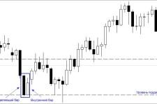 Внутренний бар как торговый сигнал: поиск на графике и применение