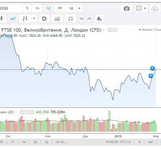 FTSE 100 Индекс : базовые знания