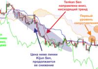 Индикатор Ишимоку – сложный способ получения высокого дохода