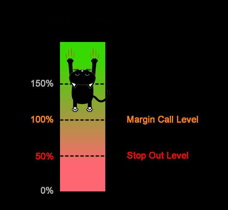 margin call почему наступает