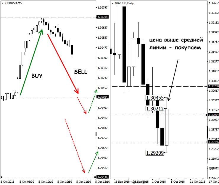 границы торгового дня на графике