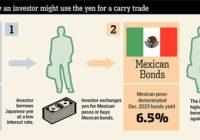 торговая стратеги carry trade