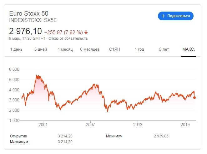 Euro Stoxx 50 график котировок