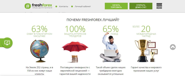 торговля с freshforex