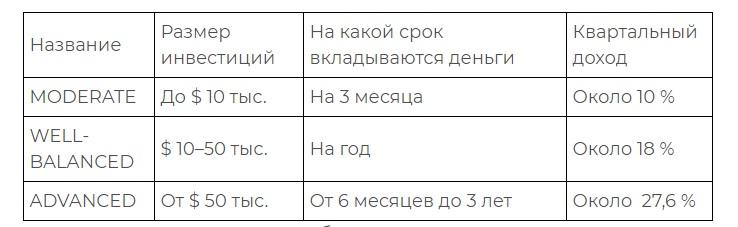 торговые условия lbc capital