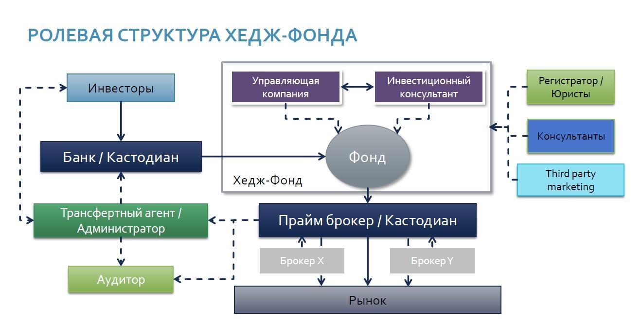 ролевая структура хедж-фонд