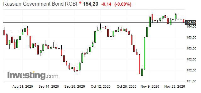 RGBI котировки инвестинг
