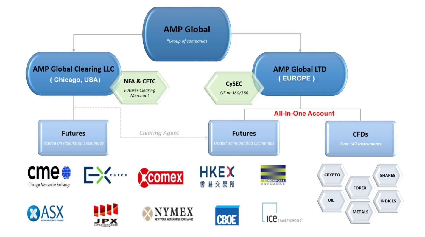 как осуществляется деятельность amp global